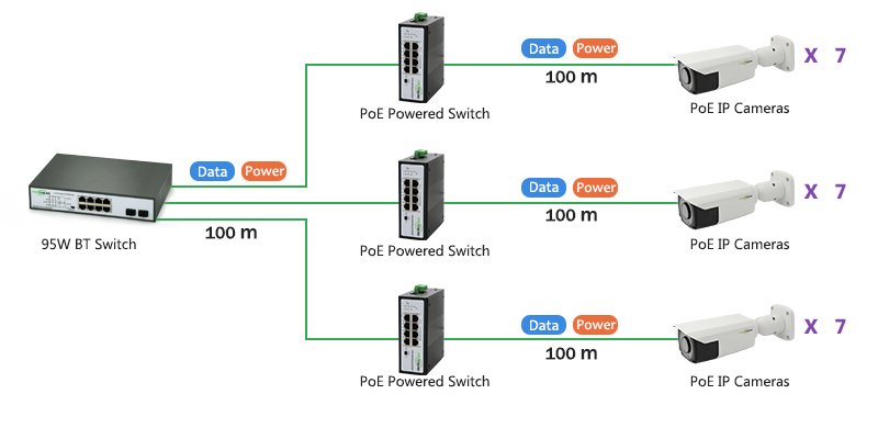 PoE Powered Switch