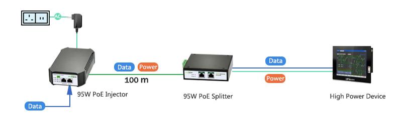95W PoE Splitter