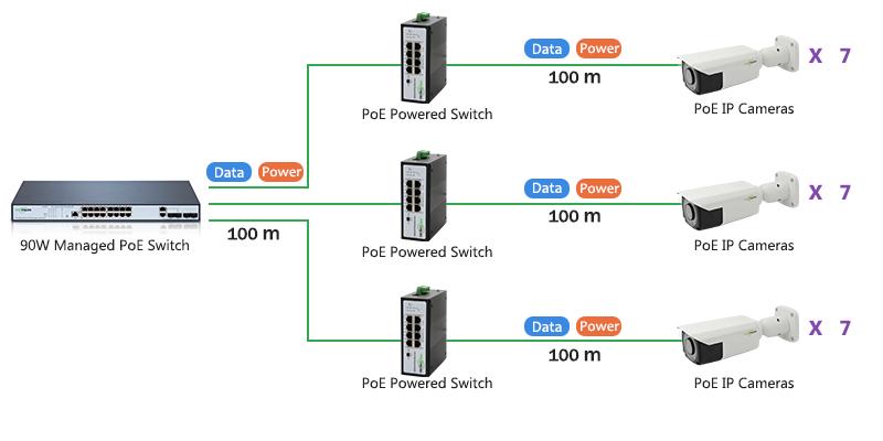 PoE Powered Switch