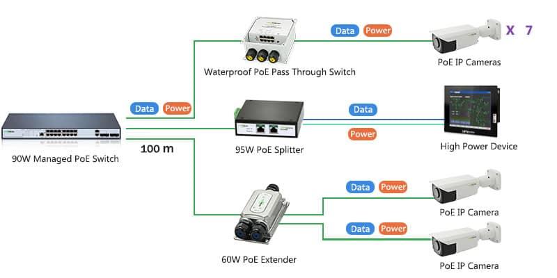 802.3bt PoE Switch