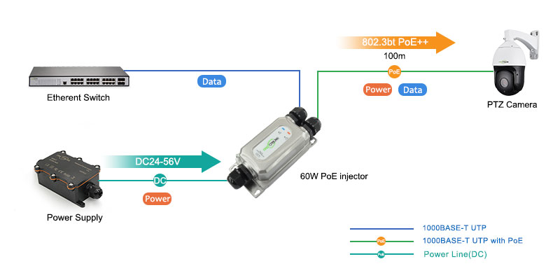 30W Outdoor PoE Injector